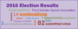 ford scholar alumni association election results 2016